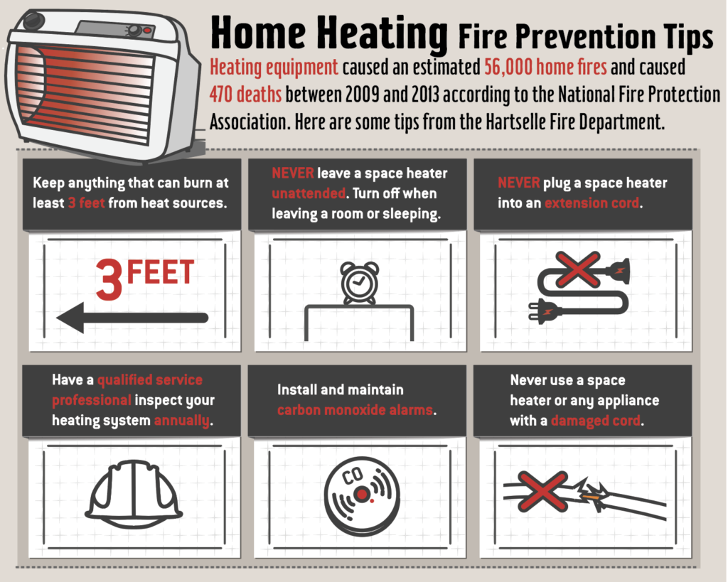 Heating equipment caused an estimated 56,000 home fires and caused  470 deaths between 2009 and 2013 according to the National Fire Protection Association. Here are some tips from the Hartselle Fire Department.  Keep anything that can burn at least 3 feet from heat sources.  Never leave a space heater unattended. Turn off when leaving a room or sleeping.  Never plug a space heater into an extension cord.  Have a qualified service professional inspect your heating system annually.  Install and maintain carbon monoxide alarms.  Never use a space heater or any appliance with a damaged cord.